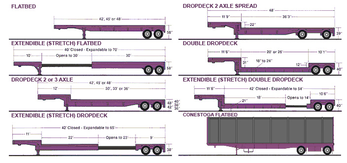 Flatbed Trucking Trailer Types - Stepdeck Dropdeck, Double Dropdeck, Extendable Stretch Flat